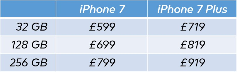iPhone 7 pricing
