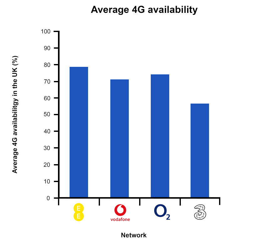 Average 4G Availability Graph