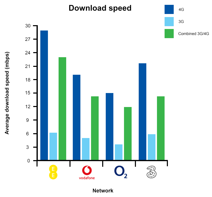 Downlaod Speed Graph