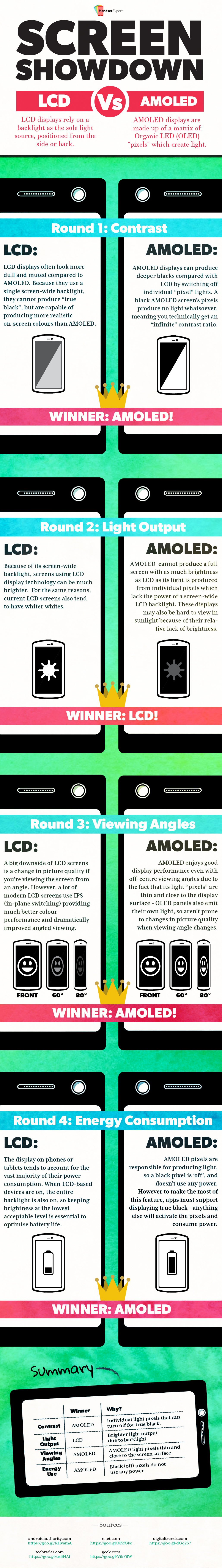 LCD vs. AMOLED Display Technology: Which is best?